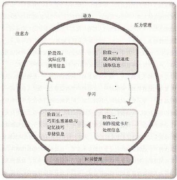 学习流程示意图